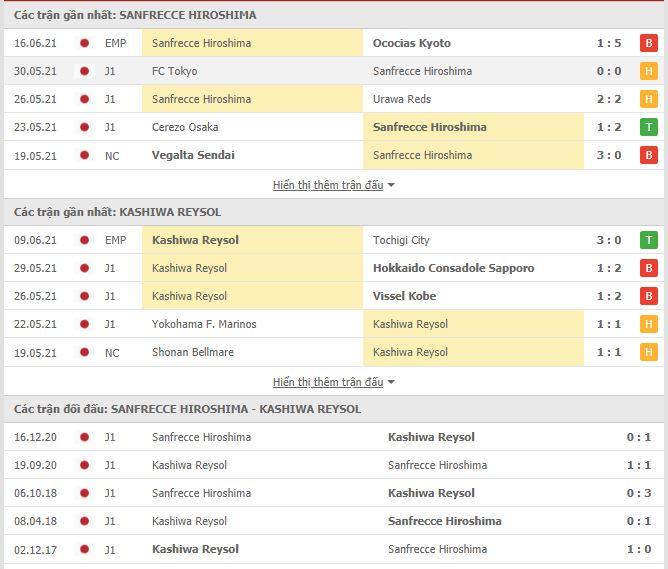 Thành tích đối đầu Hiroshima Sanfrecce vs Kashiwa Reysol