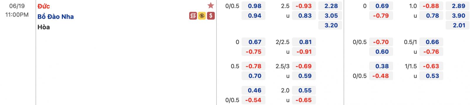 Tỷ lệ Bồ Đào Nha vs Đức