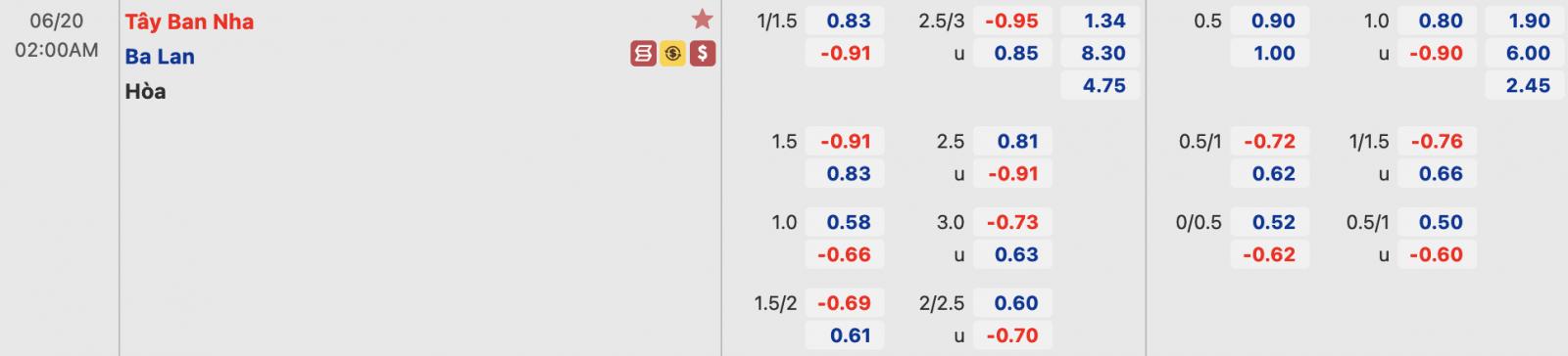 Tỷ lệ Tây Ban Nha vs Ba Lan