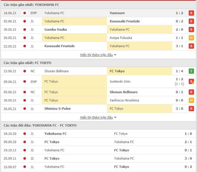 Thành tích đối đầu Yokohama vs Tokyo