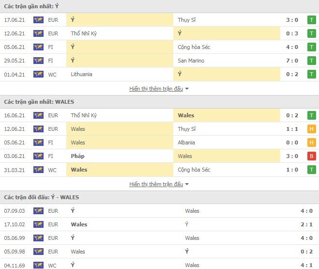 Thành tích đối đầu Italia vs Xứ Wales