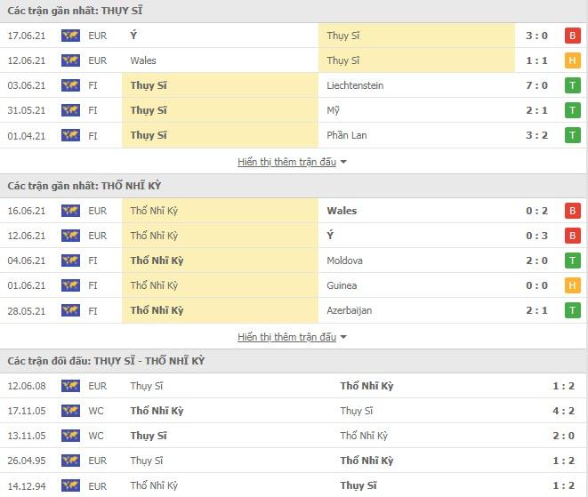 Thành tích đối đầu Thụy Sỹ vs Thổ Nhĩ Kỳ