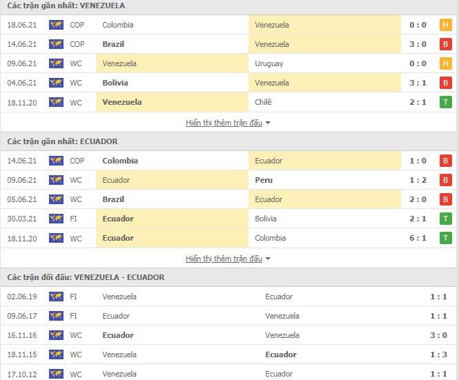 Thành tích đối đầu Venezuela vs Ecuador