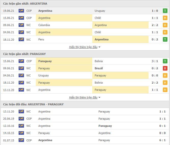 Thành tích đối đầu Argentina vs Paraguay