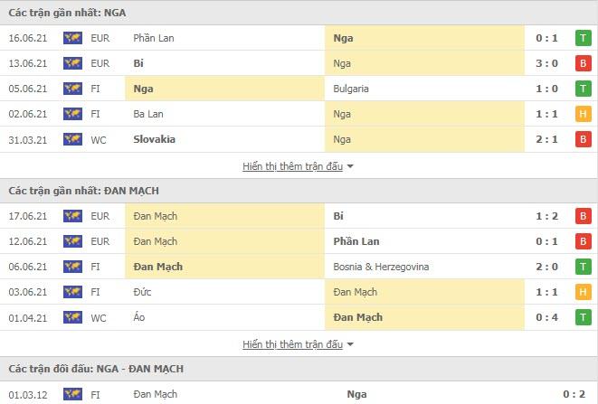Thành tích đối đầu Nga vs Đan Mạch