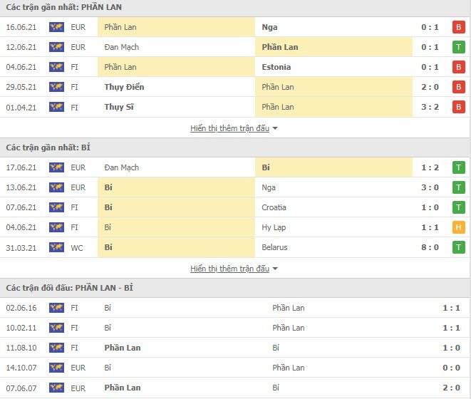 Thành tích đối đầu Phần Lan vs Bỉ