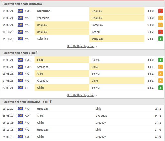 Thành tích đối đầu Uruguay vs Chile
