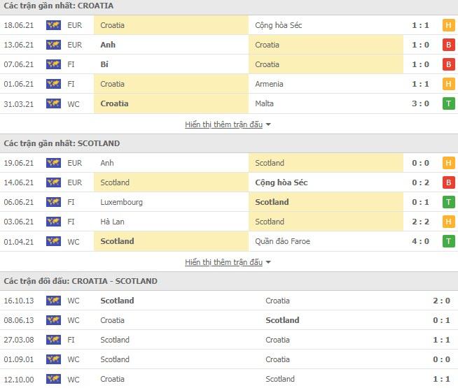 Thành tích đối đầu Croatia vs Scotland