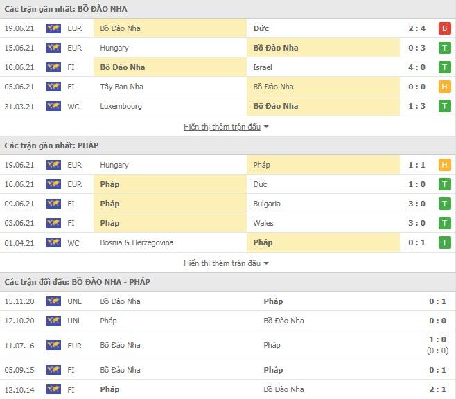 Thành tích đối đầu Bồ Đào Nha vs Pháp