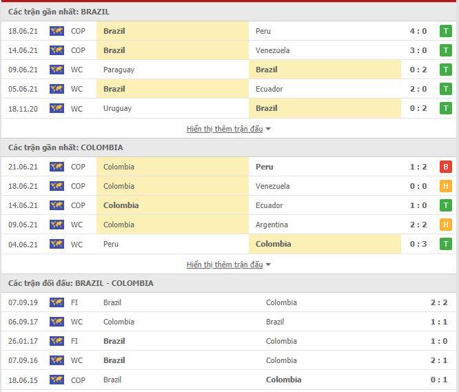 Thành tích đối đầu Brazil vs Colombia