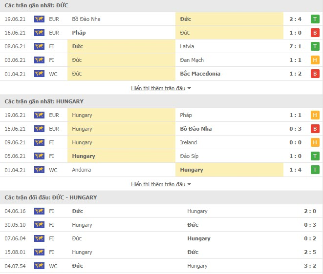 Thành tích đối đầu Đức vs Hungary