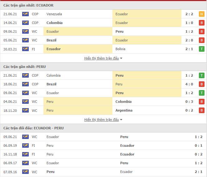 Thành tích đối đầu Ecuador vs Peru