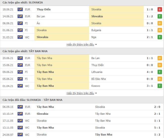 Thành tích đối đầu Slovakia vs Tây Ban Nha