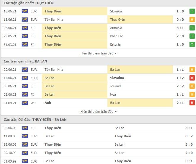 Thành tích đối đầu Thụy Điển vs Ba Lan
