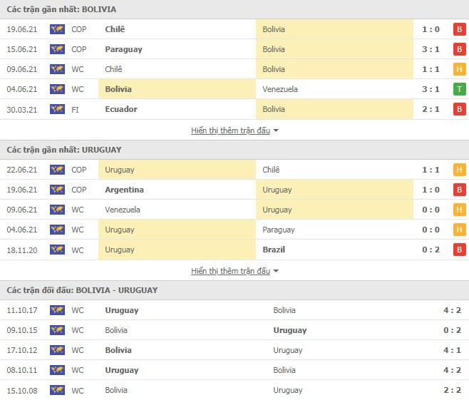 Thành tích đối đầu Bolivia vs Uruguay