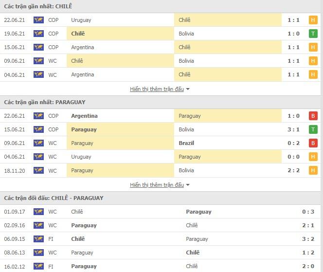 Thành tích đối đầu Chile vs Paraguay