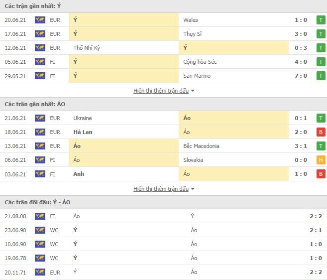 Thành tích đối đầu Italia vs Áo