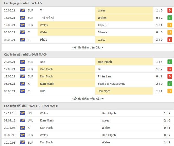 Thành tích đối đầu Xứ Wales vs Đan Mạch