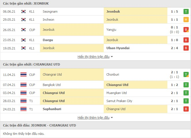 Thành tích đối đầu Jeonbuk Hyundai vs Chiangrai United