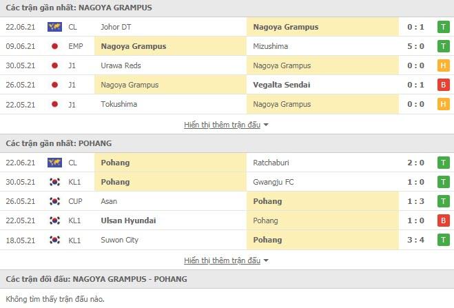 Thành tích đối đầu Nagoya Grampus vs Pohang Steelers