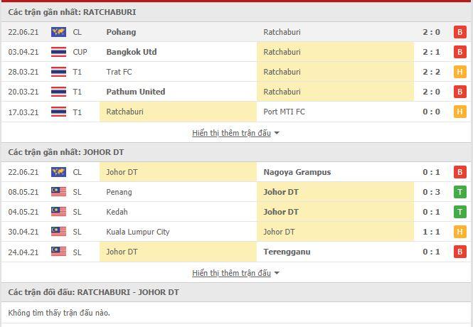 Thành tích đối đầu Ratchaburi vs Johor Darul Takzim