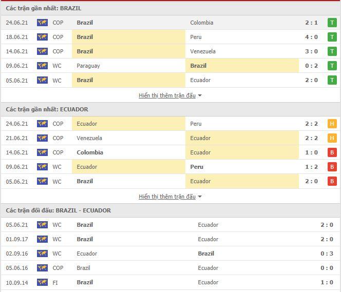 Thành tích đối đầu Brazil vs Ecuador