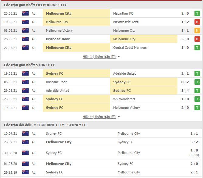 Thành tích đối đầu Melbourne City vs Sydney FC