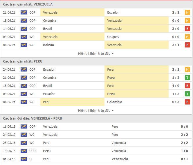 Thành tích đối đầu Venezuela vs Peru