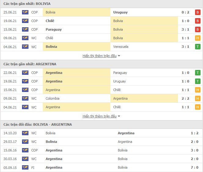 Thành tích đối đầu Bolivia vs Argentina