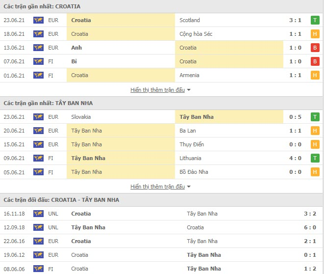 Thành tích đối đầu Croatia vs Tây Ban Nha