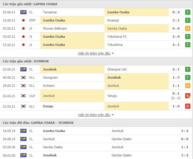 Thành tích đối đầu Gamba Osaka vs Jeonbuk Hyundai