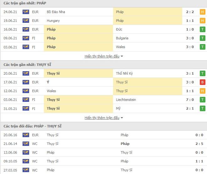 Thành tích đối đầu Pháp vs Thụy Sỹ