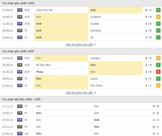 Thành tích đối đầu Anh vs Đức
