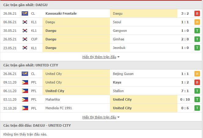Thành tích đối đầu Daegu vs United City