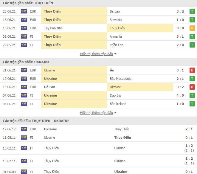 Thành tích đối đầu Thụy Điển vs Ukraine
