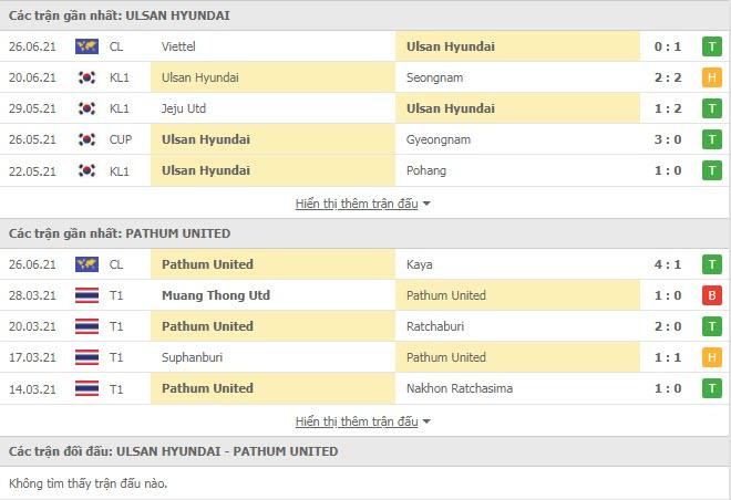 Thành tích đối đầu Ulsan Hyundai vs BG Pathum United