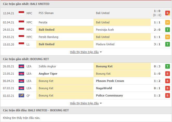 Thành tích đối đầu Bali United vs Boeung Ket Angkor