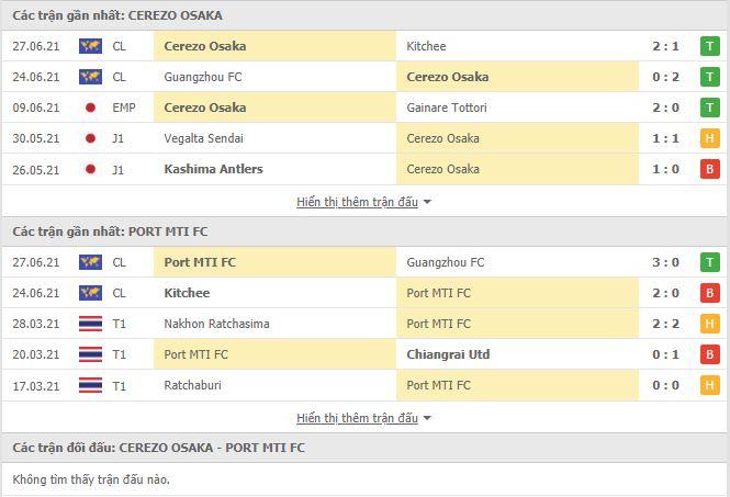 Thành tích đối đầu Cerezo Osaka vs Port FC
