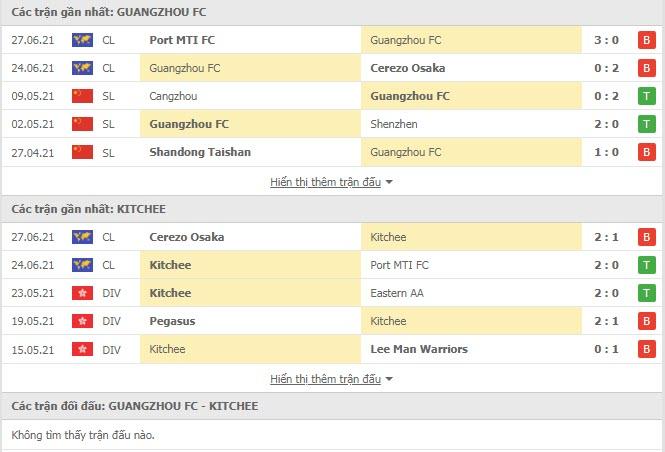 Thành tích đối đầu Guangzhou vs Kitchee