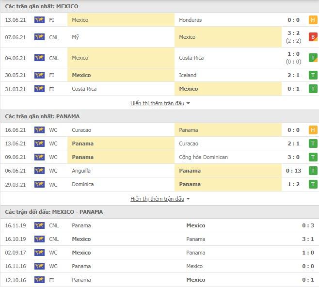 Thành tích đối đầu Mexico vs Panama