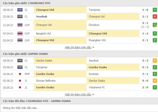 Thành tích đối đầu Chiangrai United vs Gamba Osaka