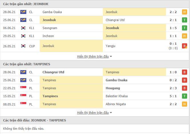 Thành tích đối đầu Jeonbuk Hyundai vs Tampines Rovers
