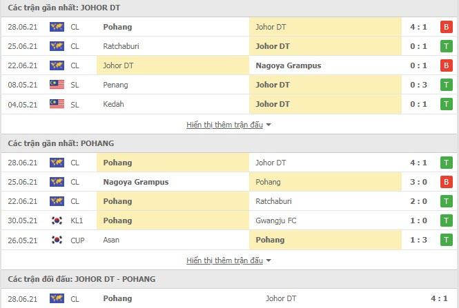 Thành tích đối đầu Johor Darul Takzim vs Pohang Steelers