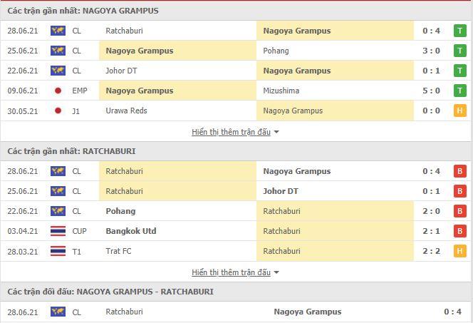 Thành tích đối đầu Nagoya Grampus vs Ratchaburi