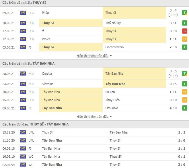 Thành tích đối đầu Thụy Sỹ vs Tây Ban Nha
