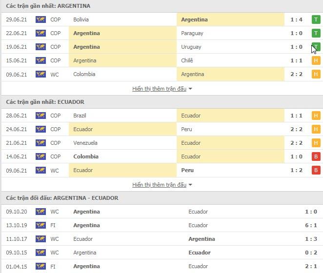 Thành tích đối đầu Argentina vs Ecuador