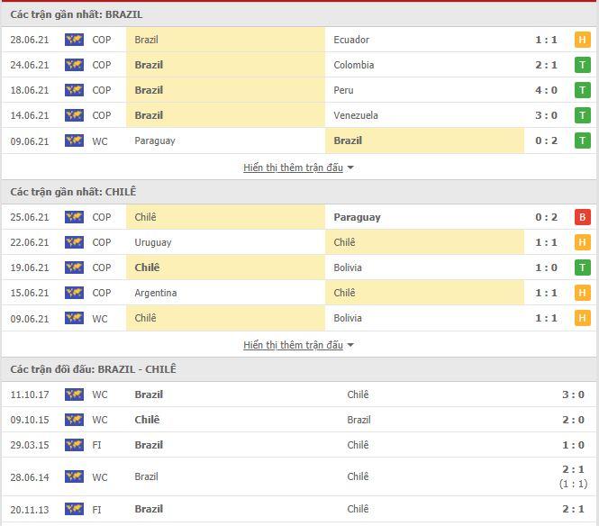 Thành tích đối đầu Brazil vs Chile