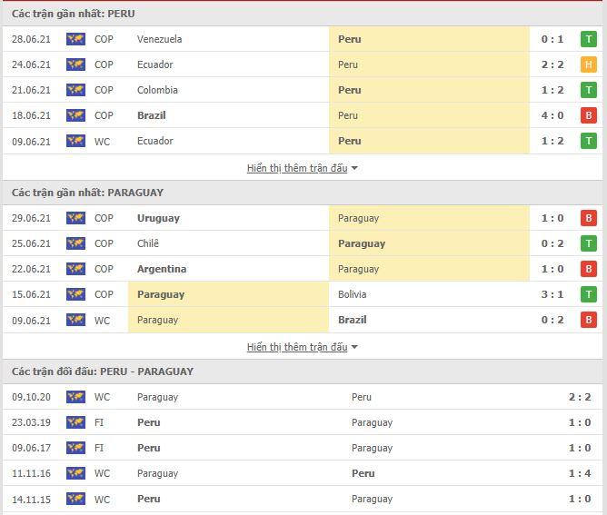 Thành tích đối đầu Peru vs Paraguay