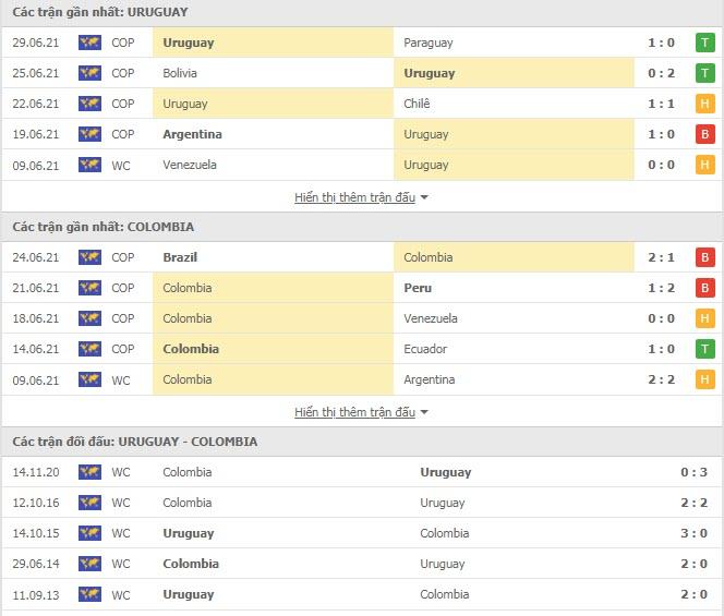 Thành tích đối đầu Uruguay vs Colombia