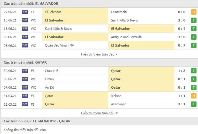 Thành tích đối đầu El Salvador vs Qatar